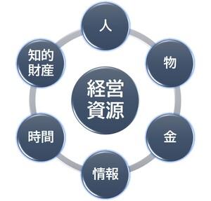 経営資源、人、物、金、情報、時間、知的財産